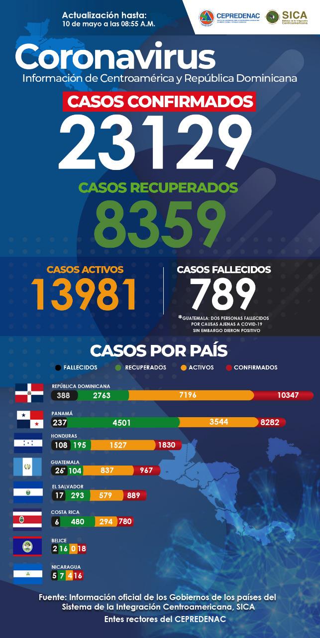 Cifras Oficiales de Coronavirus en Centroamérica y República Dominicana