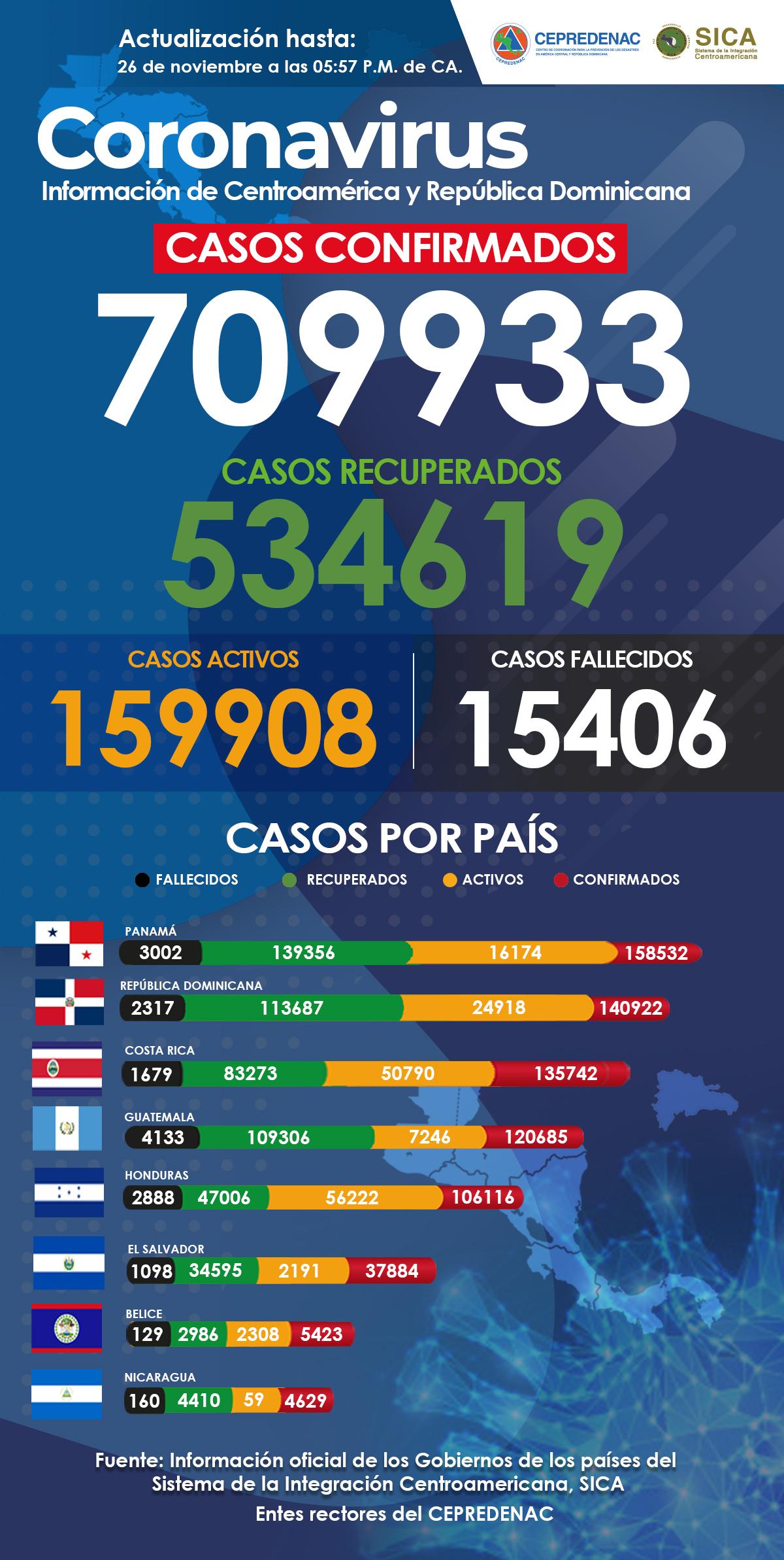 Actualización de casos de covid-19 en Centroamérica y República Dominicana
