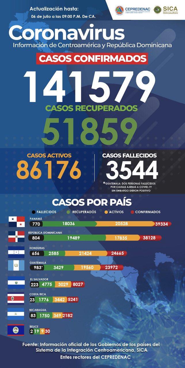 Más de 141,500 personas son afectadas por covid-19 en Centroamérica y República Dominicana